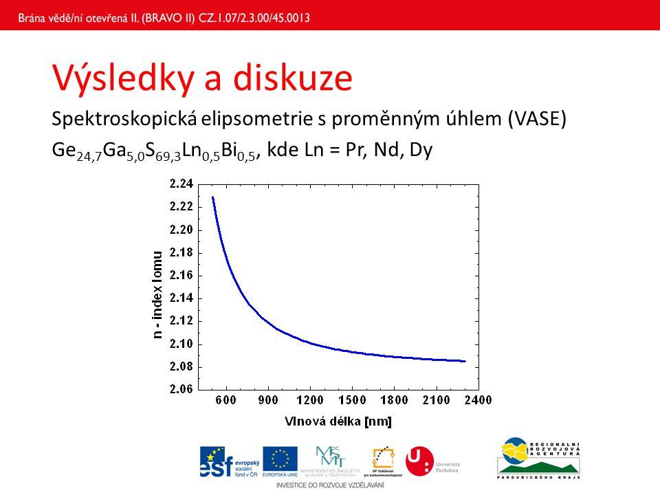 Výsledky a diskuze Spektroskopická elipsometrie s proměnným úhlem (VASE) Ge 24,7 Ga 5,0 S 69,3 Ln 0,5 Bi 0,5, kde Ln = Pr, Nd, Dy