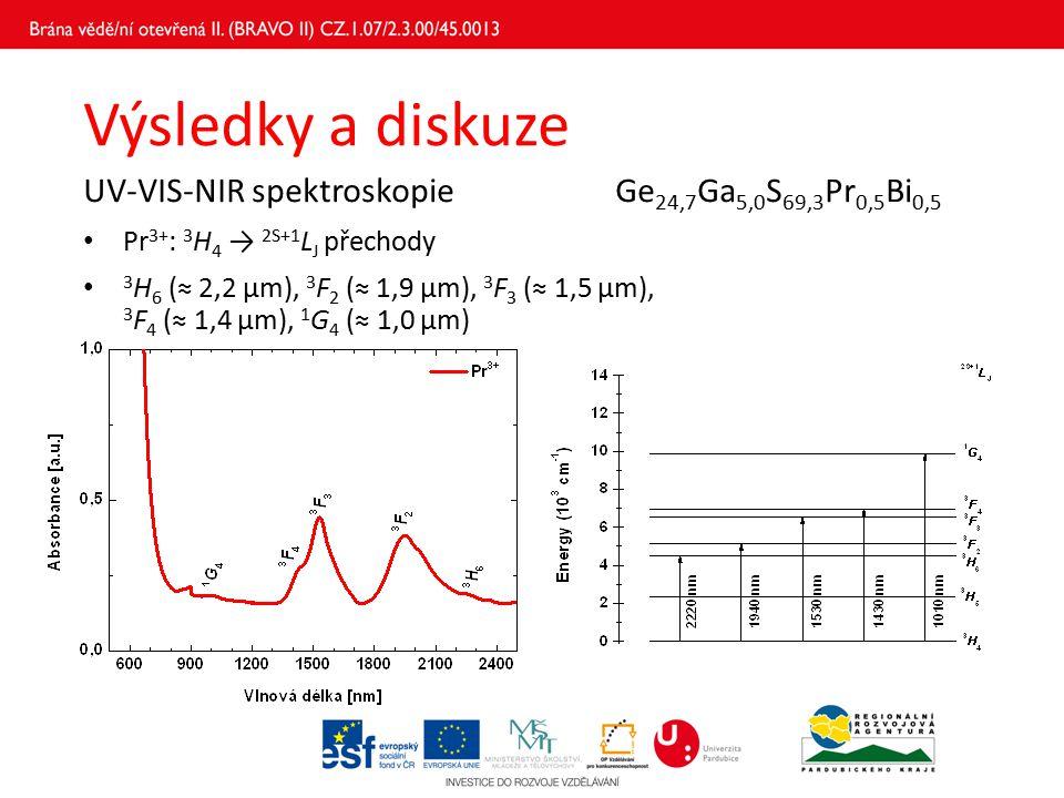 Výsledky a diskuze UV-VIS-NIR spektroskopieGe 24,7 Ga 5,0 S 69,3 Pr 0,5 Bi 0,5 Pr 3+ : 3 H 4 → 2S+1 L J přechody 3 H 6 (≈ 2,2 μm), 3 F 2 (≈ 1,9 μm), 3 F 3 (≈ 1,5 μm), 3 F 4 (≈ 1,4 μm), 1 G 4 (≈ 1,0 μm)