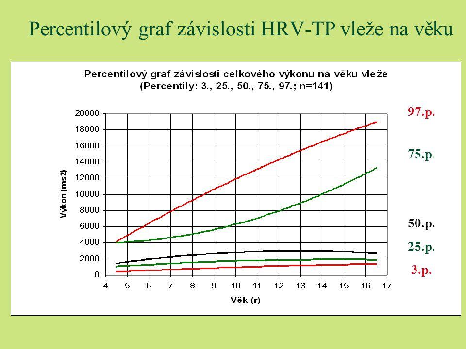 Percentilový graf závislosti HRV-TP vleže na věku 97.p. 75.p. 50.p. 25.p. 3.p.