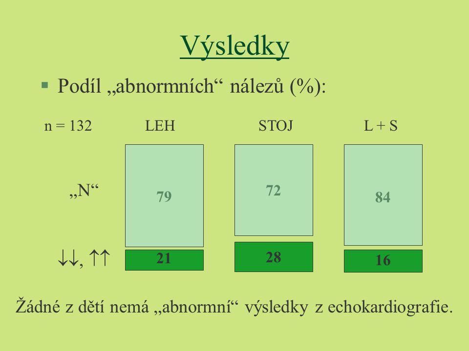 """Výsledky §Podíl """"abnormních"""" nálezů (%): LEH STOJ L + S """"N"""" ,  79 21 72 28 16 84 n = 132 Žádné z dětí nemá """"abnormní"""" výsledky z echokardiografie."""