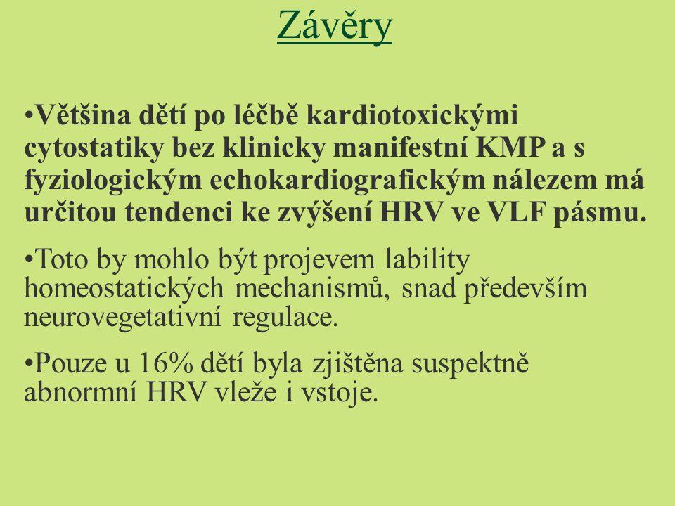 Závěry Většina dětí po léčbě kardiotoxickými cytostatiky bez klinicky manifestní KMP a s fyziologickým echokardiografickým nálezem má určitou tendenci ke zvýšení HRV ve VLF pásmu.