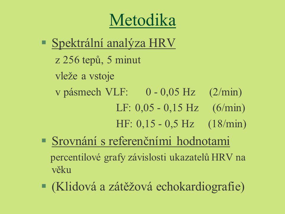 Metodika §Spektrální analýza HRV z 256 tepů, 5 minut vleže a vstoje v pásmech VLF: 0 - 0,05 Hz (2/min) LF: 0,05 - 0,15 Hz (6/min) HF: 0,15 - 0,5 Hz (18/min) §Srovnání s referenčními hodnotami percentilové grafy závislosti ukazatelů HRV na věku §(Klidová a zátěžová echokardiografie)