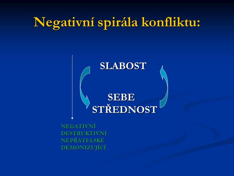 Negativní spirála konfliktu: SLABOST SLABOST SEBE SEBE STŘEDNOST STŘEDNOSTNEGATIVNÍ DESTRUKTIVNÍ NEPŘÁTELSKÉ DEMONIZUJÍCÍ