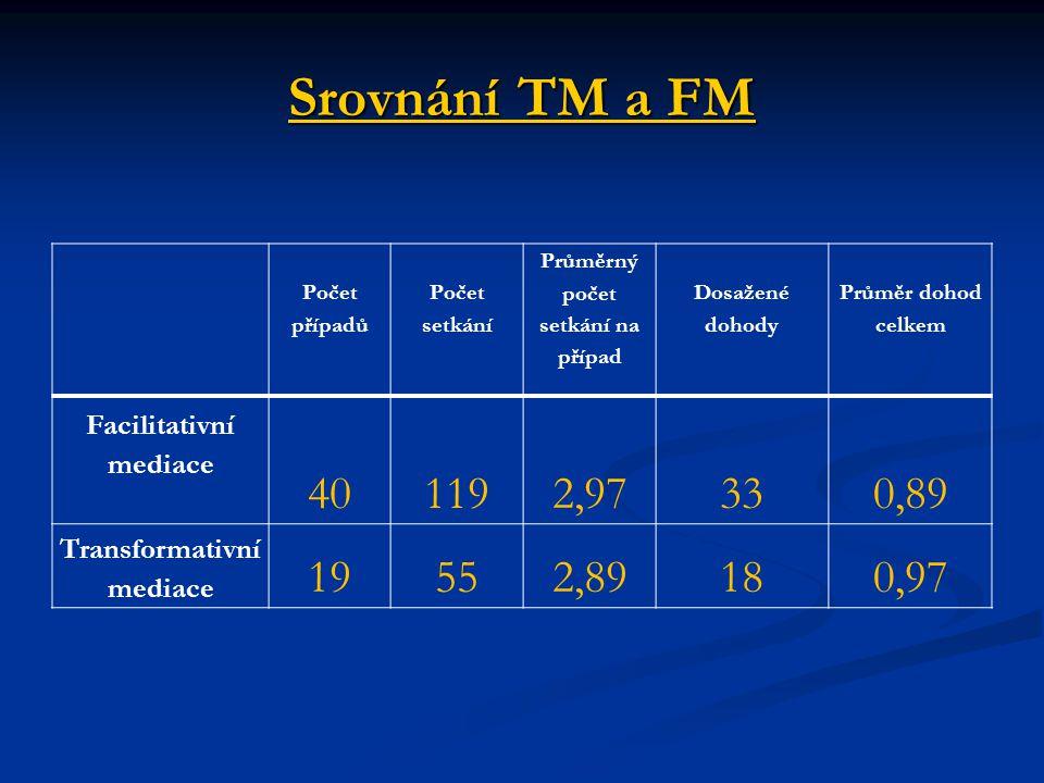 Srovnání TM a FM Počet případů Počet setkání Průměrný počet setkání na případ Dosažené dohody Průměr dohod celkem Facilitativní mediace 40 1192,97330,
