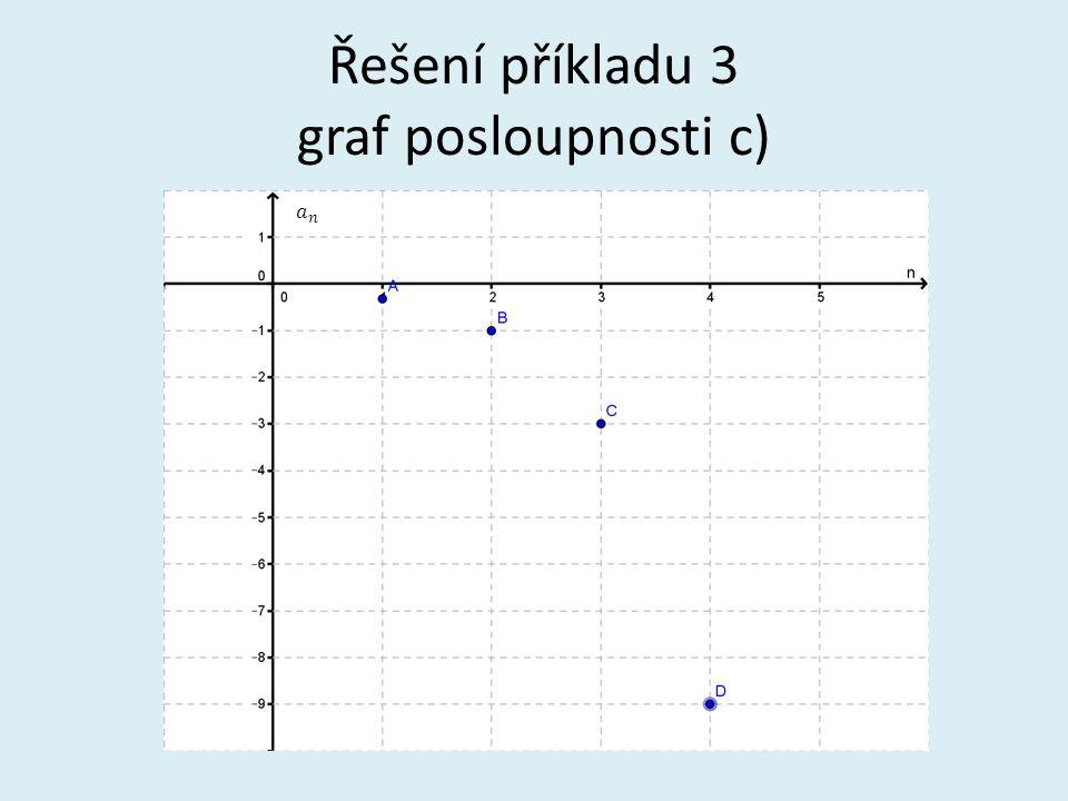 Řešení příkladu 3 graf posloupnosti c)