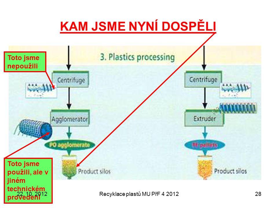 KAM JSME NYNÍ DOSPĚLI Recyklace plastů MU PřF 4 201228 Toto jsme nepoužili Toto jsme použili, ale v jiném technickém provedení 22. 10. 2012