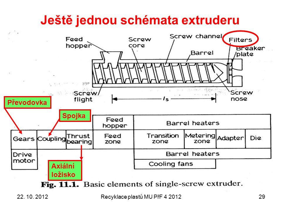 Ještě jednou schémata extruderu Recyklace plastů MU PřF 4 201229 Axiální ložisko Převodovka Spojka 22. 10. 2012
