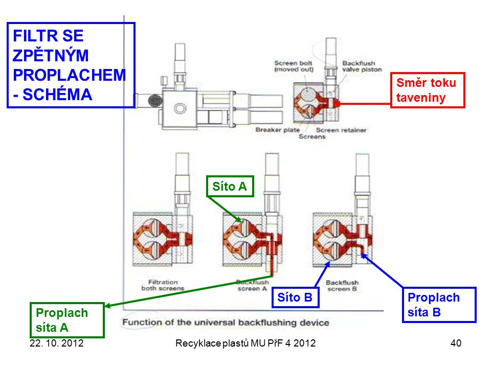 Recyklace plastů MU PřF 4 201240 Směr toku taveniny Proplach síta A Síto A Proplach síta B Síto B FILTR SE ZPĚTNÝM PROPLACHEM - SCHÉMA 22. 10. 2012
