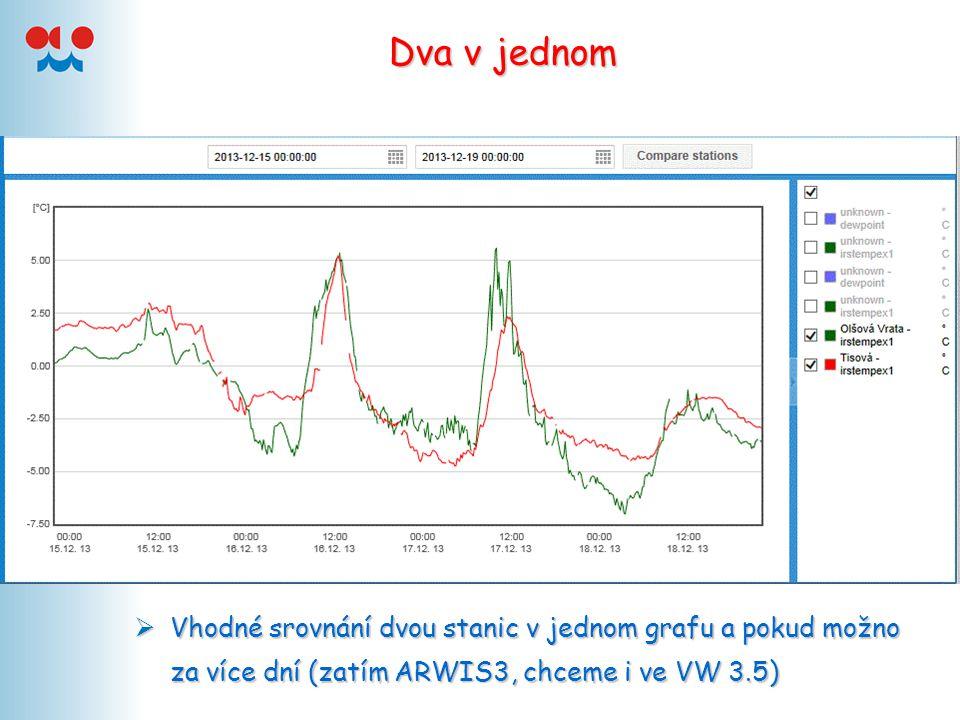 Dva v jednom  Vhodné srovnání dvou stanic v jednom grafu a pokud možno za více dní (zatím ARWIS3, chceme i ve VW 3.5)