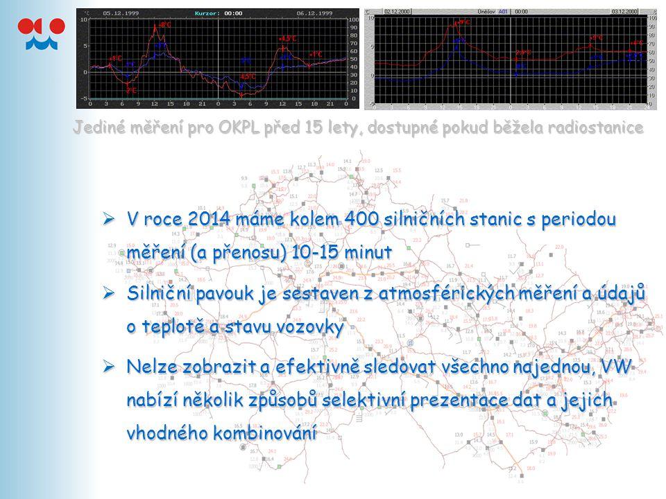 Co v prezentaci najdeš …  Nabídku možností provozní verze VW 3.4.21  Silniční data nejsou součástí katalogu stanic, zobrazuje se natvrdo vše, co je v bufru ISxD70 OKPR  Lze přidat data z Německa – ta se do katalogu dostala a je možné zadat preferovaný výběr  Vhodnou úpravou gradientů barev lze některé údaje v pavouku potlačit úplně nebo je zobrazit jen při dosažení určitých hodnot  Volba barev umožňuje používat zimní a letní verzi silniční mapy (v létě rosný bod, stav povrchu, dohlednost)  Lze přidat vrstvu SYNOP a nastavit preferenci zobrazení silničních dat, nebo tlačítkem synopy prostě vypnout, když obtěžují  Praktická je kombinace s vrstvou CAPPI2, v létě i blesky  Hned několik výhod nabízí nástroj MULTIVIEW – vhodnou mozaikou lze zobrazit vývoj ve zvoleném časovém kroku nebo kombinovat silniční data s jinými ( a tím nepřímo ovládat i časový interval prohlížení)