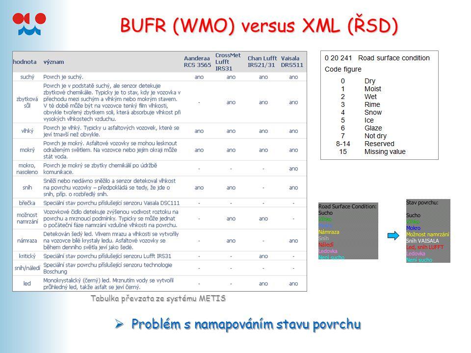 BUFR (WMO) versus XML (ŘSD)  Problém s namapováním stavu povrchu Tabulka převzata ze systému METIS