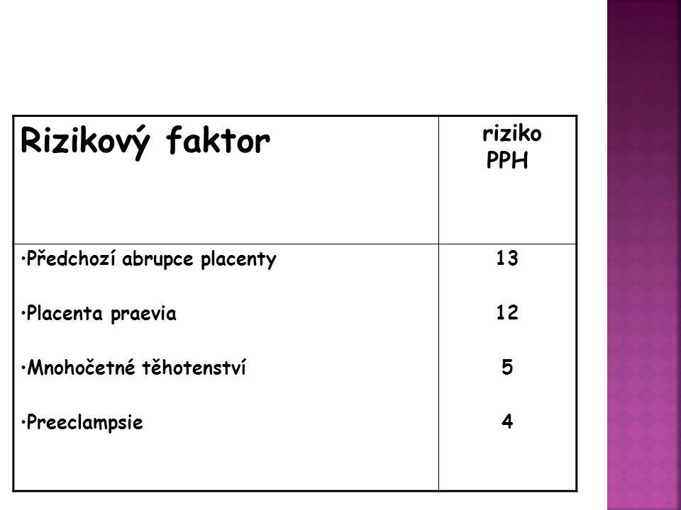 riziko PPH Rizikový faktor 13 12 5 4 Předchozí abrupce placenty Placenta praevia Mnohočetné těhotenství Preeclampsie