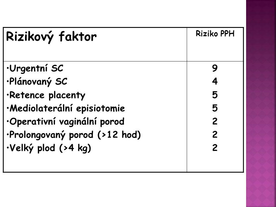 Riziko PPH Rizikový faktor 94552229455222 Urgentní SC Plánovaný SC Retence placenty Mediolaterální episiotomie Operativní vaginální porod Prolongovaný