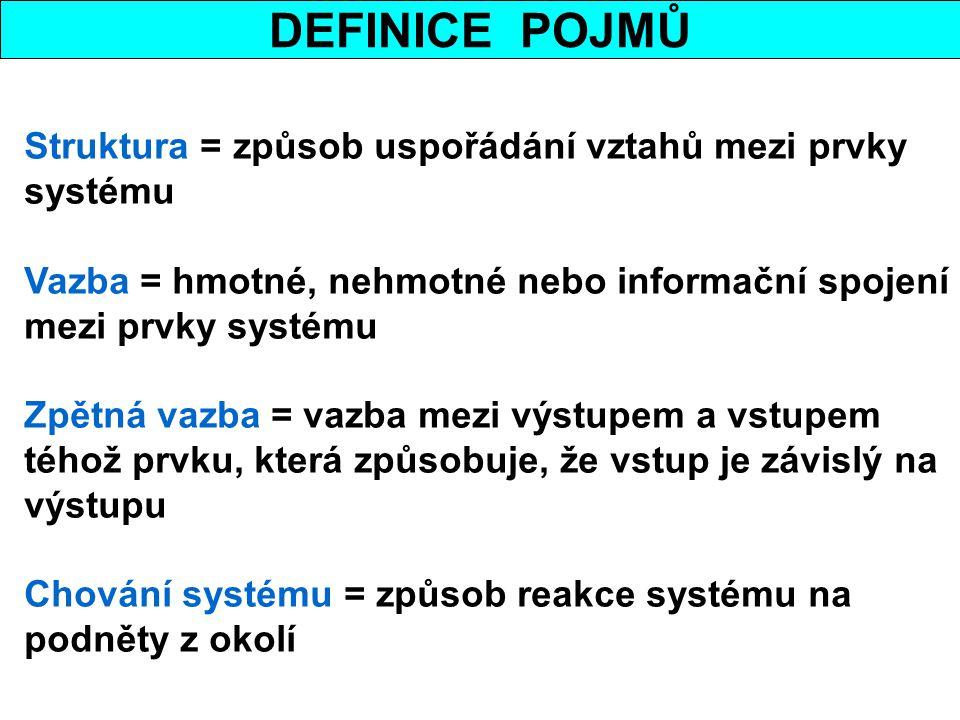DEFINICE POJMŮ Struktura = způsob uspořádání vztahů mezi prvky systému Vazba = hmotné, nehmotné nebo informační spojení mezi prvky systému Zpětná vazb