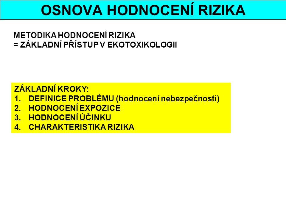 METODIKA HODNOCENÍ RIZIKA = ZÁKLADNÍ PŘÍSTUP V EKOTOXIKOLOGII ZÁKLADNÍ KROKY: 1.DEFINICE PROBLÉMU (hodnocení nebezpečnosti) 2.HODNOCENÍ EXPOZICE 3.HOD