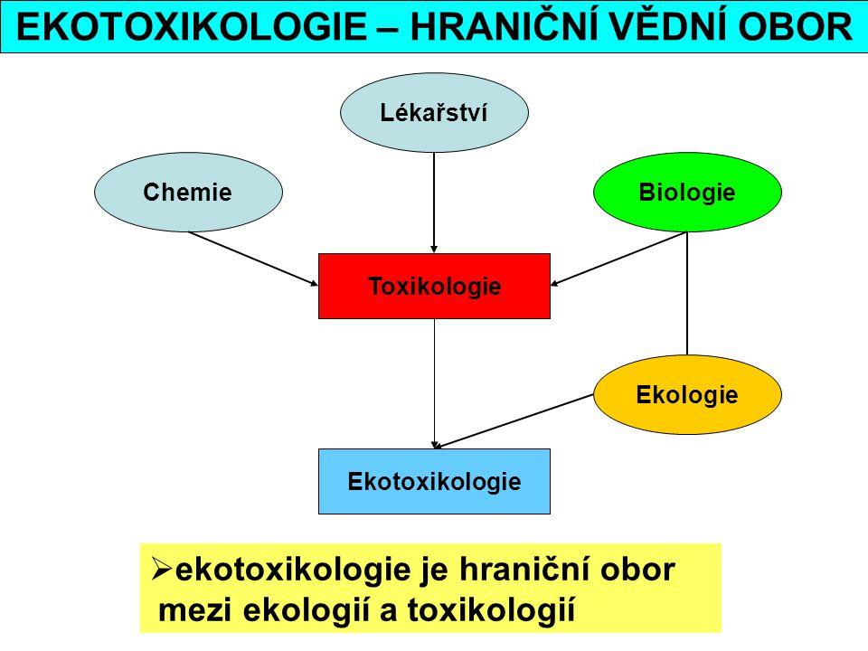 EKOTOXIKOLOGIE – HRANIČNÍ VĚDNÍ OBOR Chemie Lékařství Biologie Ekologie Toxikologie Ekotoxikologie  ekotoxikologie je hraniční obor mezi ekologií a t
