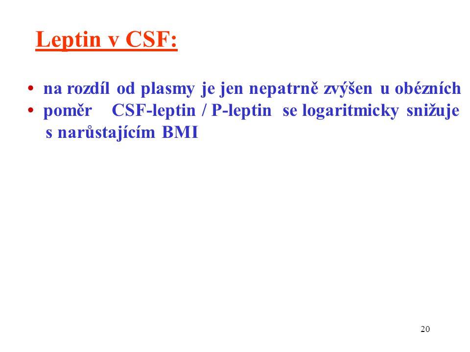 20 Leptin v CSF: na rozdíl od plasmy je jen nepatrně zvýšen u obézních poměr CSF-leptin / P-leptin se logaritmicky snižuje s narůstajícím BMI
