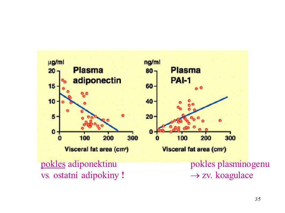 35 pokles adiponektinu vs. ostatní adipokiny ! pokles plasminogenu  zv. koagulace
