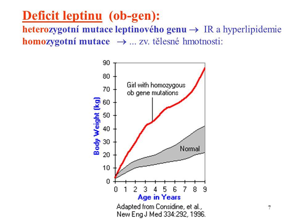 7 Deficit leptinu (ob-gen): heterozygotní mutace leptinového genu  IR a hyperlipidemie homozygotní mutace ... zv. tělesné hmotnosti: