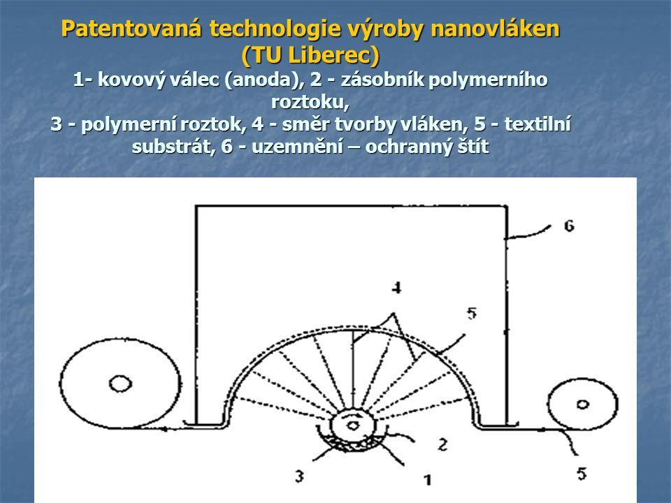 Patentovaná technologie výroby nanovláken (TU Liberec) 1- kovový válec (anoda), 2 - zásobník polymerního roztoku, 3 - polymerní roztok, 4 - směr tvorb