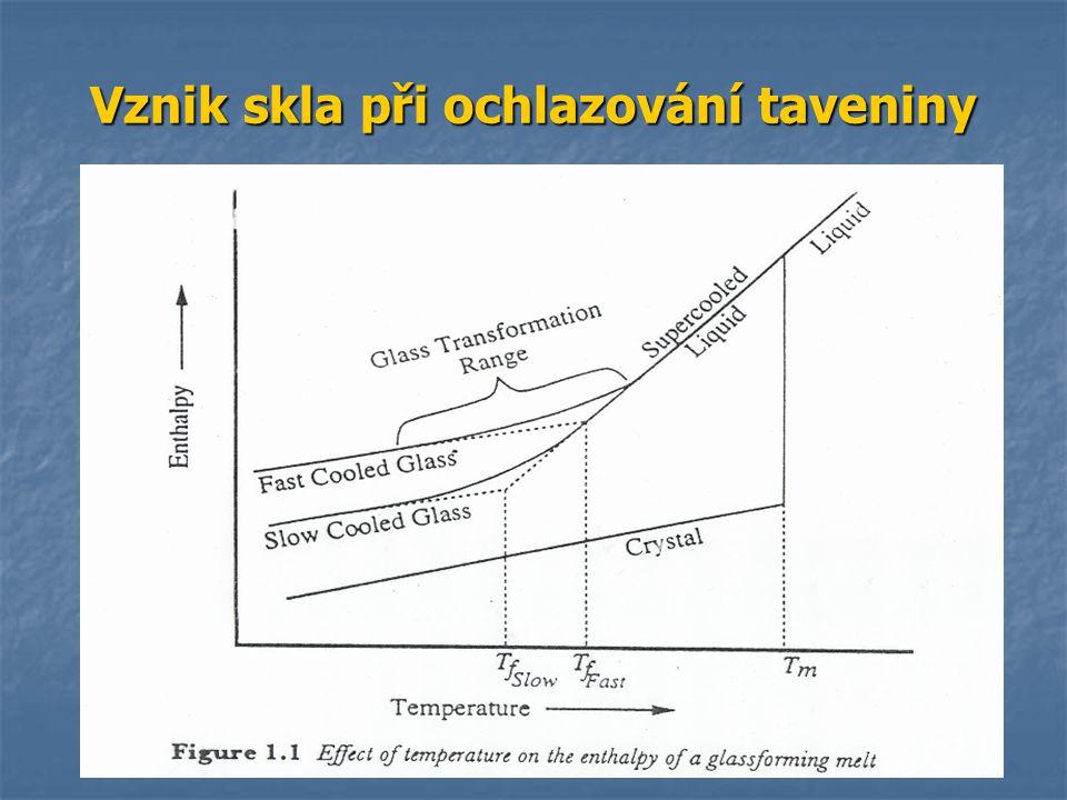 Vznik skla při ochlazování taveniny