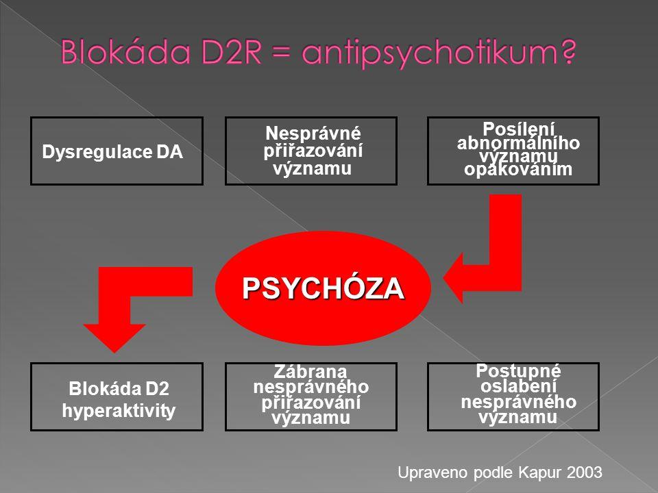 Dysregulace DA Nesprávné přiřazování významu Posílení abnormálního významu opakováním PSYCHÓZA Blokáda D2 hyperaktivity Zábrana nesprávného přiřazován