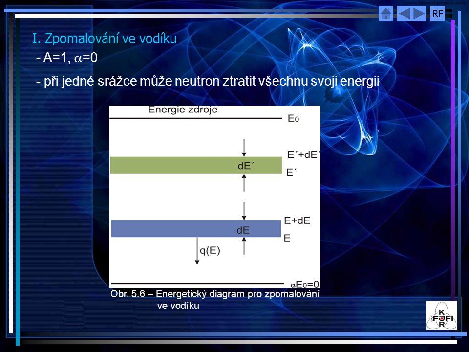 RF I. Zpomalování ve vodíku - A=1,  =0 - při jedné srážce může neutron ztratit všechnu svoji energii Obr. 5.6 – Energetický diagram pro zpomalování v