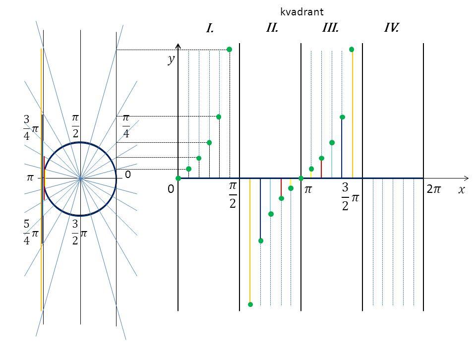0 I.II.IV.III. 0 kvadrant