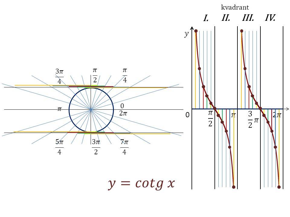 0 kvadrant I.II.IV.III.