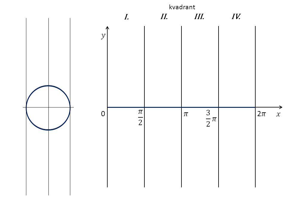 0 I.II.IV.III. kvadrant
