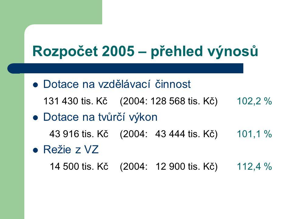 Rozpočet 2005 – přehled výnosů Dotace na vzdělávací činnost 131 430 tis. Kč(2004: 128 568 tis. Kč)102,2 % Dotace na tvůrčí výkon 43 916 tis. Kč(2004: