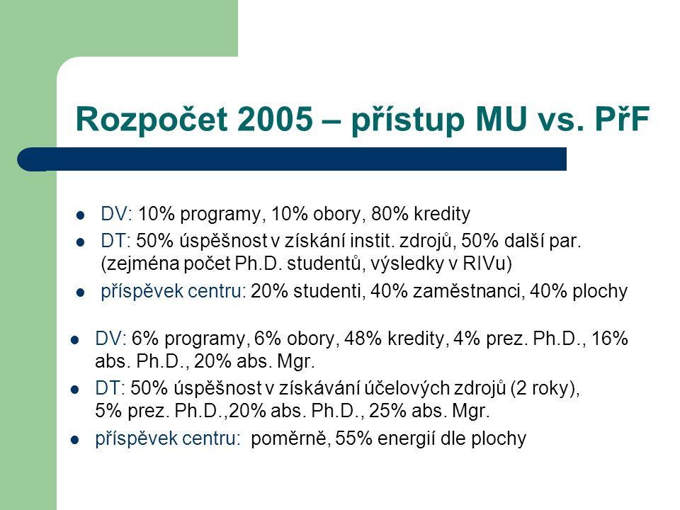 Rozpočet 2005 – přístup MU vs. PřF DV: 10% programy, 10% obory, 80% kredity DT: 50% úspěšnost v získání instit. zdrojů, 50% další par. (zejména počet