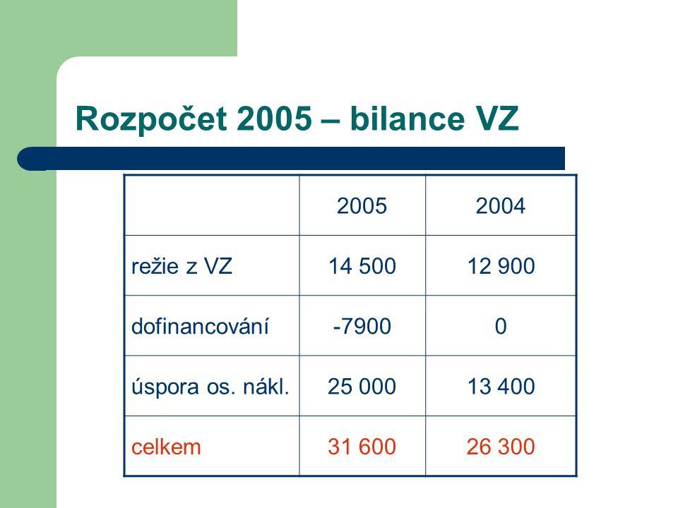Rozpočet 2005 – bilance VZ 20052004 režie z VZ14 50012 900 dofinancování-79000 úspora os. nákl.25 00013 400 celkem31 60026 300