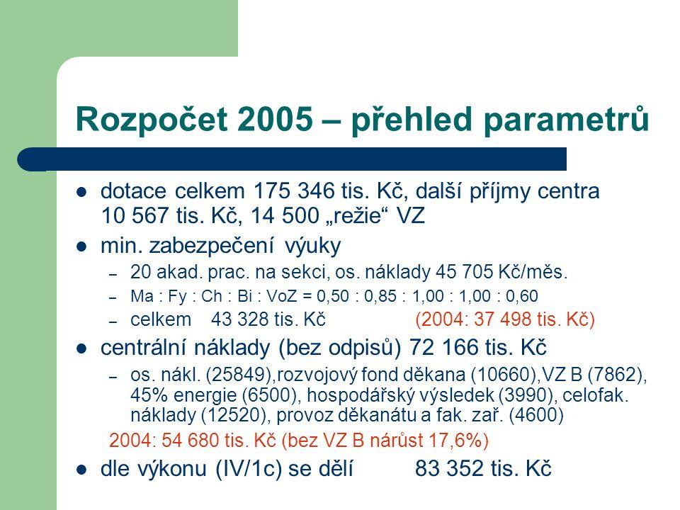 """Rozpočet 2005 – přehled parametrů dotace celkem 175 346 tis. Kč, další příjmy centra 10 567 tis. Kč, 14 500 """"režie"""" VZ min. zabezpečení výuky – 20 aka"""