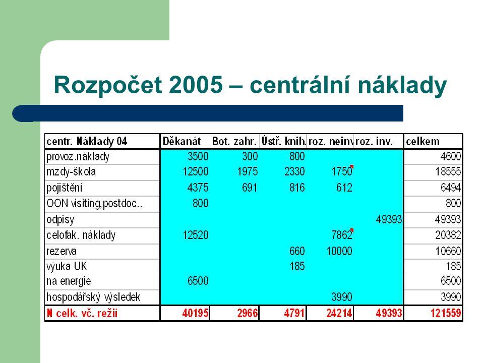 Rozpočet 2005 – centrální náklady