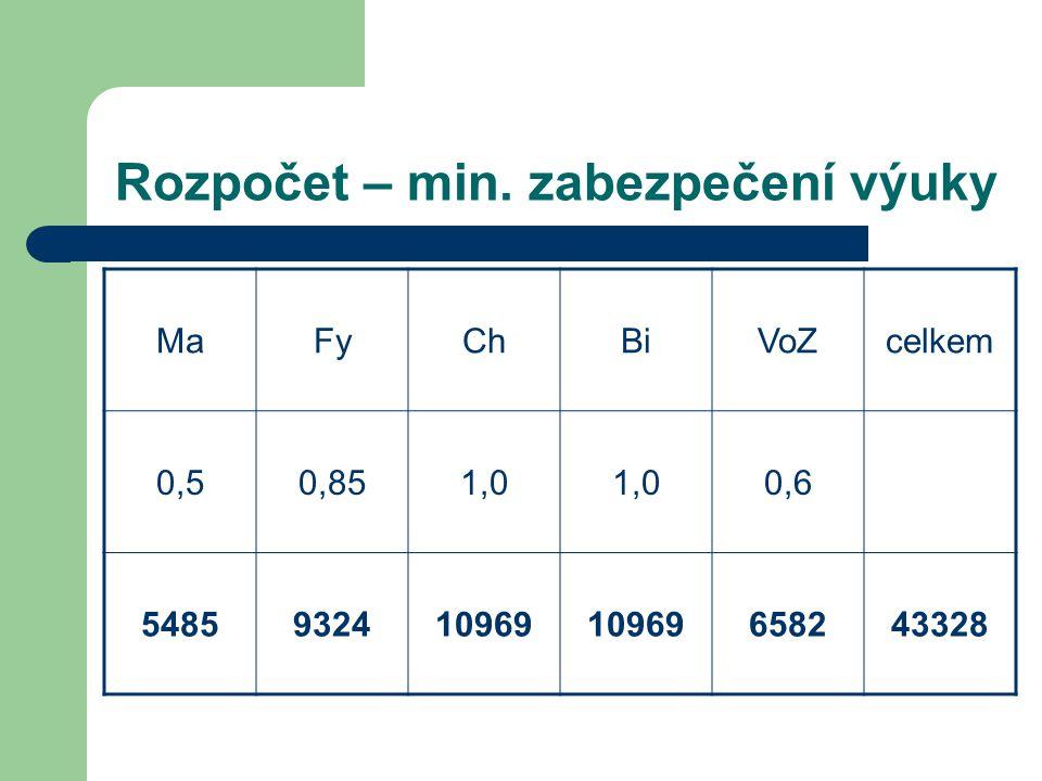 Rozpočet – dotace na vzdělávání MaFyChBiVoZ NCBRcelkem rel.