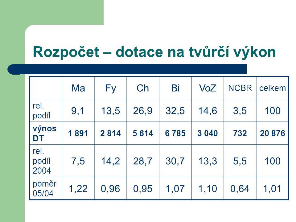 Rozpočet – dotace na tvůrčí výkon MaFyChBiVoZ NCBRcelkem rel. podíl 9,113,526,932,514,63,5100 výnos DT 1 8912 8145 6146 7853 04073220 876 rel. podíl 2