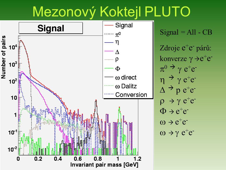 Mezonový Koktejl PLUTO Zdroje e + e - párů: konverze    e + e -      e + e -    e + e -     p e + e -    e + e -   e + e -   e + e -    e + e - Signal = All - CB