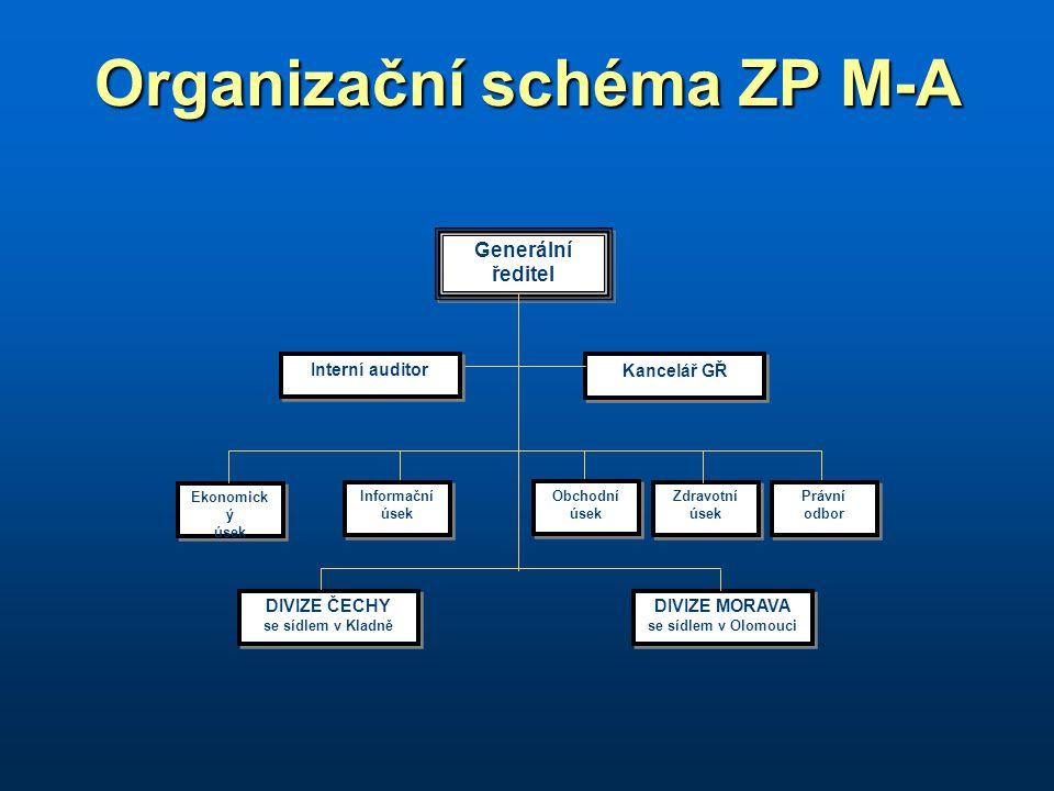 Organizační schéma ZP M-A Generální ředitel Generální ředitel Kancelář GŘ Ekonomick ý úsek Ekonomick ý úsek DIVIZE ČECHY se sídlem v Kladně DIVIZE ČECHY se sídlem v Kladně DIVIZE MORAVA se sídlem v Olomouci DIVIZE MORAVA se sídlem v Olomouci Právní odbor Právní odbor Zdravotní úsek Zdravotní úsek Obchodní úsek Obchodní úsek Informační úsek Informační úsek Interní auditor