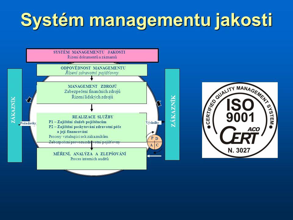 Systém managementu jakosti ZÁKAZNÍK Požadavky Výsledky Řízení zdravotní pojišťovny SYSTÉM MANAGEMENTU JAKOSTI Řízení dokumentů a záznamů ODPOVĚDNOST MANAGEMENTU MANAGEMENT ZDROJŮ Zabezpečení finančních zdrojů Řízení lidských zdrojů REALIZACE SLUŽBY P1 – Zajištění služeb pojištěncům P2 – Zajištění poskytování zdravotní péče a její financování Procesy vztahující se k zákazníkům Zabezpečení provozu zdravotní pojišťovny MĚŘENÍ, ANALÝZA A ZLEPŠOVÁNÍ Proces interních auditů D P A C