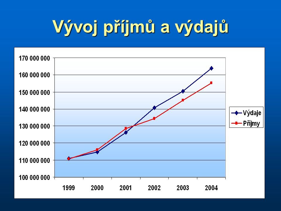Vývoj příjmů a výdajů