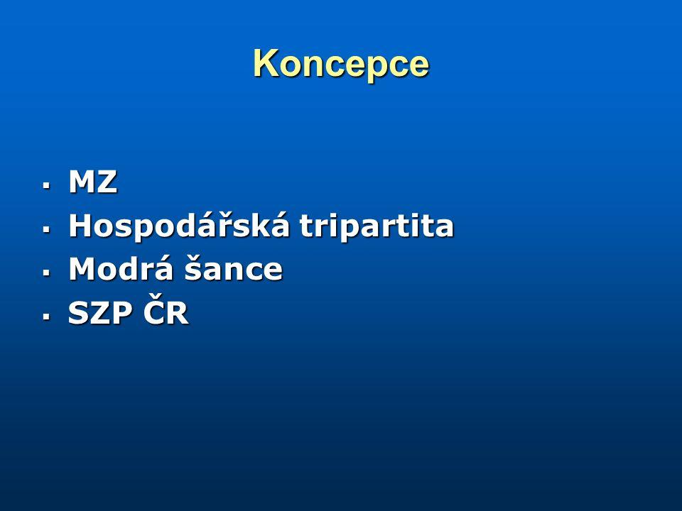 Koncepce  MZ  Hospodářská tripartita  Modrá šance  SZP ČR