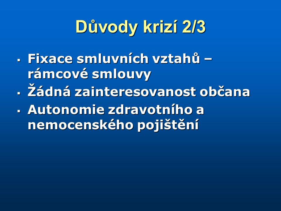 Důvody krizí 2/3  Fixace smluvních vztahů – rámcové smlouvy  Žádná zainteresovanost občana  Autonomie zdravotního a nemocenského pojištění