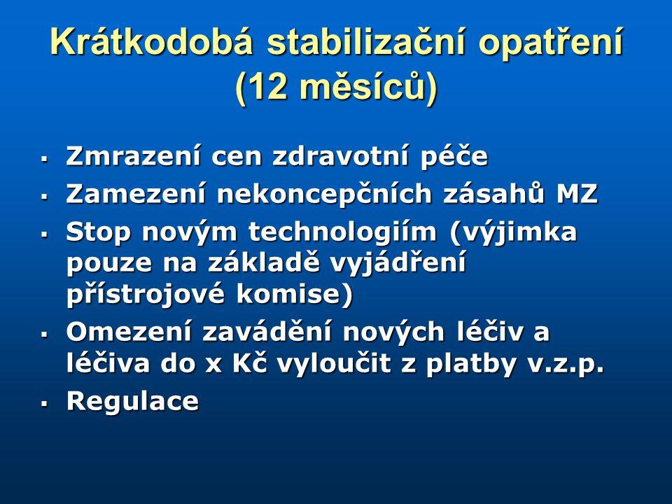 Krátkodobá stabilizační opatření (12 měsíců)  Zmrazení cen zdravotní péče  Zamezení nekoncepčních zásahů MZ  Stop novým technologiím (výjimka pouze na základě vyjádření přístrojové komise)  Omezení zavádění nových léčiv a léčiva do x Kč vyloučit z platby v.z.p.