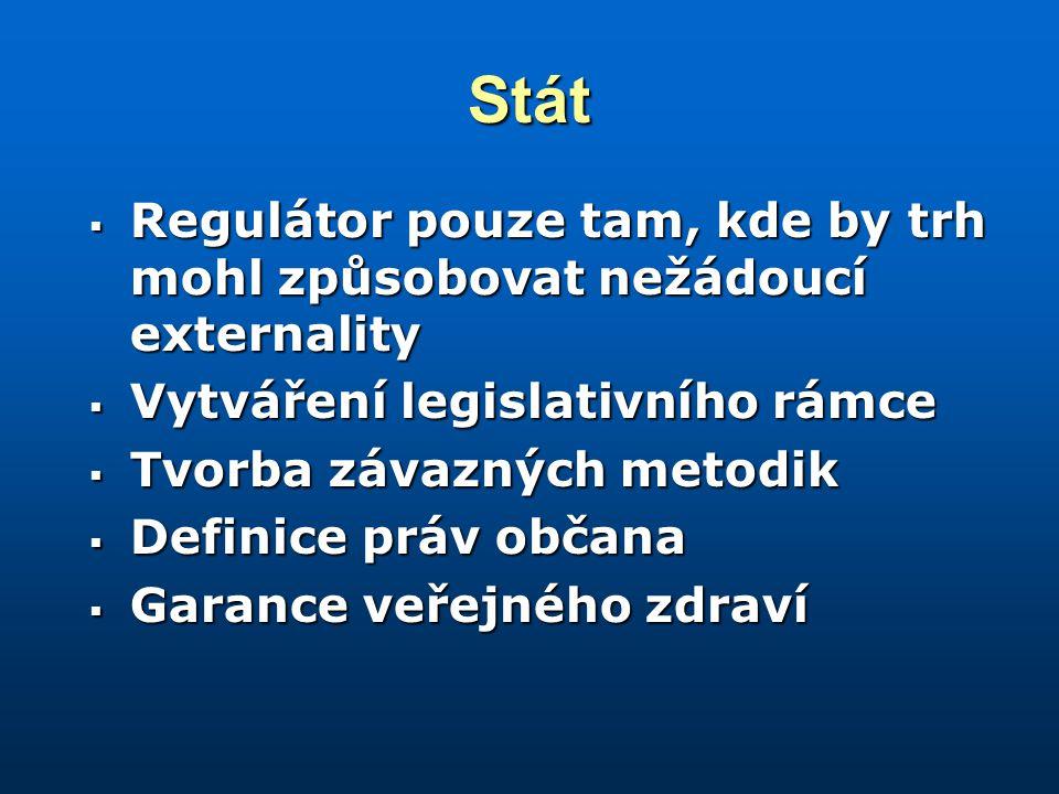 Stát  Regulátor pouze tam, kde by trh mohl způsobovat nežádoucí externality  Vytváření legislativního rámce  Tvorba závazných metodik  Definice práv občana  Garance veřejného zdraví