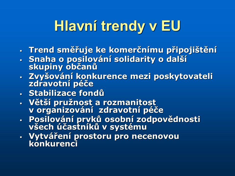 Hlavní trendy v EU  Trend směřuje ke komerčnímu připojištění  Snaha o posilování solidarity o další skupiny občanů  Zvyšování konkurence mezi poskytovateli zdravotní péče  Stabilizace fondů  Větší pružnost a rozmanitost v organizování zdravotní péče  Posilování prvků osobní zodpovědnosti všech účastníků v systému  Vytváření prostoru pro necenovou konkurenci