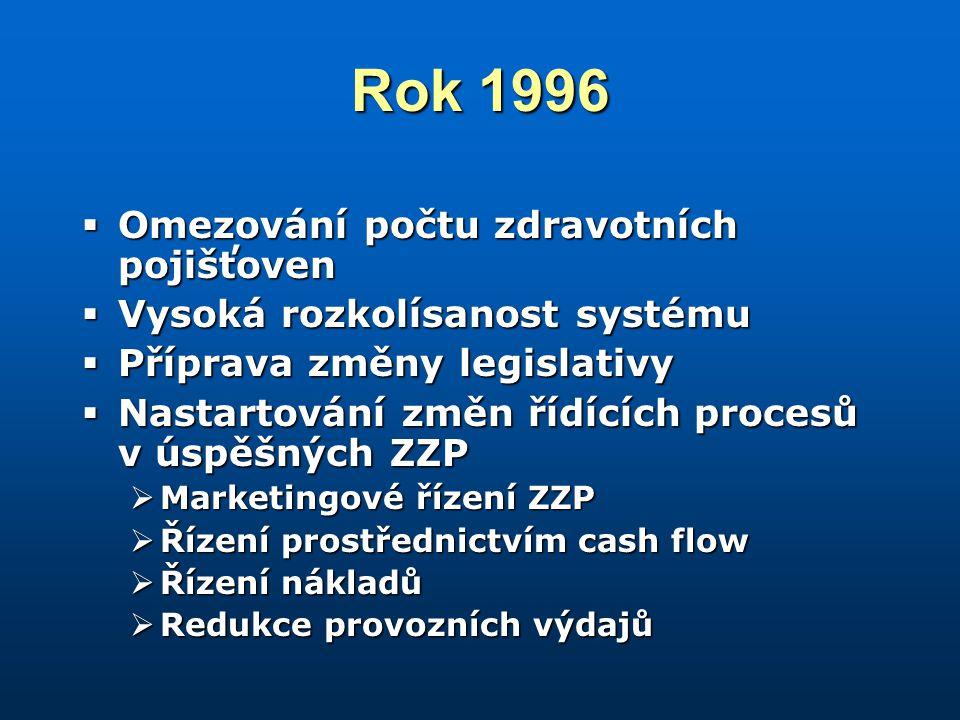 Rok 1996  Omezování počtu zdravotních pojišťoven  Vysoká rozkolísanost systému  Příprava změny legislativy  Nastartování změn řídících procesů v úspěšných ZZP  Marketingové řízení ZZP  Řízení prostřednictvím cash flow  Řízení nákladů  Redukce provozních výdajů