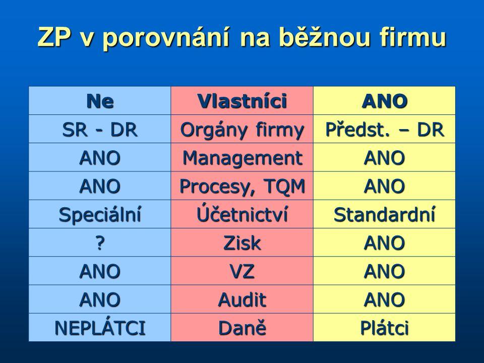 ZP v porovnání na běžnou firmu NeVlastníciANO SR - DR Orgány firmy Předst.