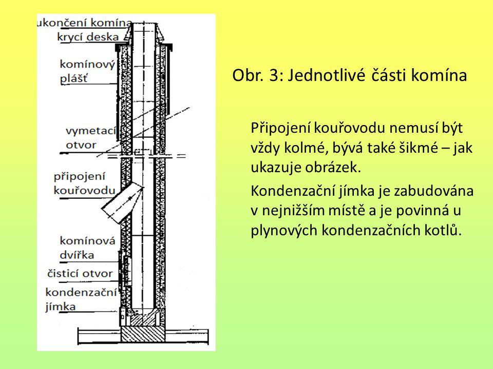 Obr. 4: Prostorové zobrazení komína
