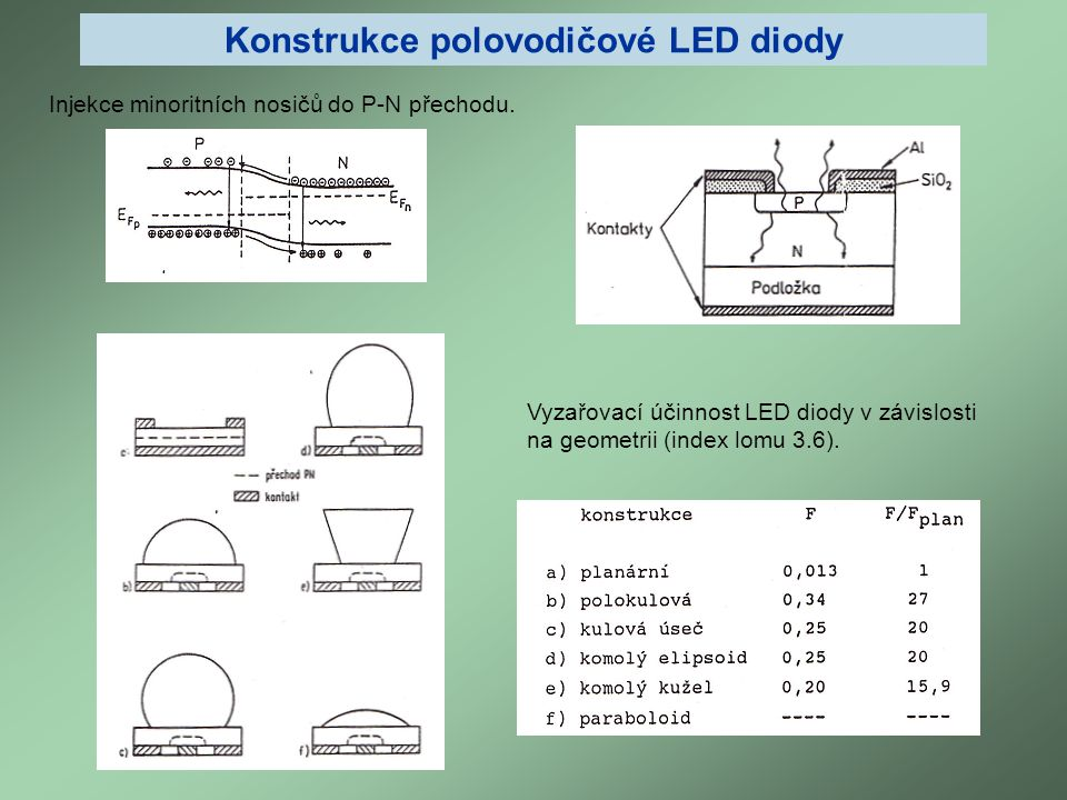 Vyzařovací účinnost LED diody v závislosti na geometrii (index lomu 3.6). Injekce minoritních nosičů do P-N přechodu. Konstrukce polovodičové LED diod
